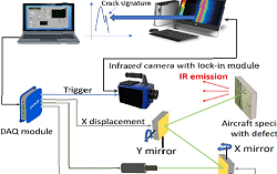Lock-in infrared thermography for cracks identification in aircraft industry materials